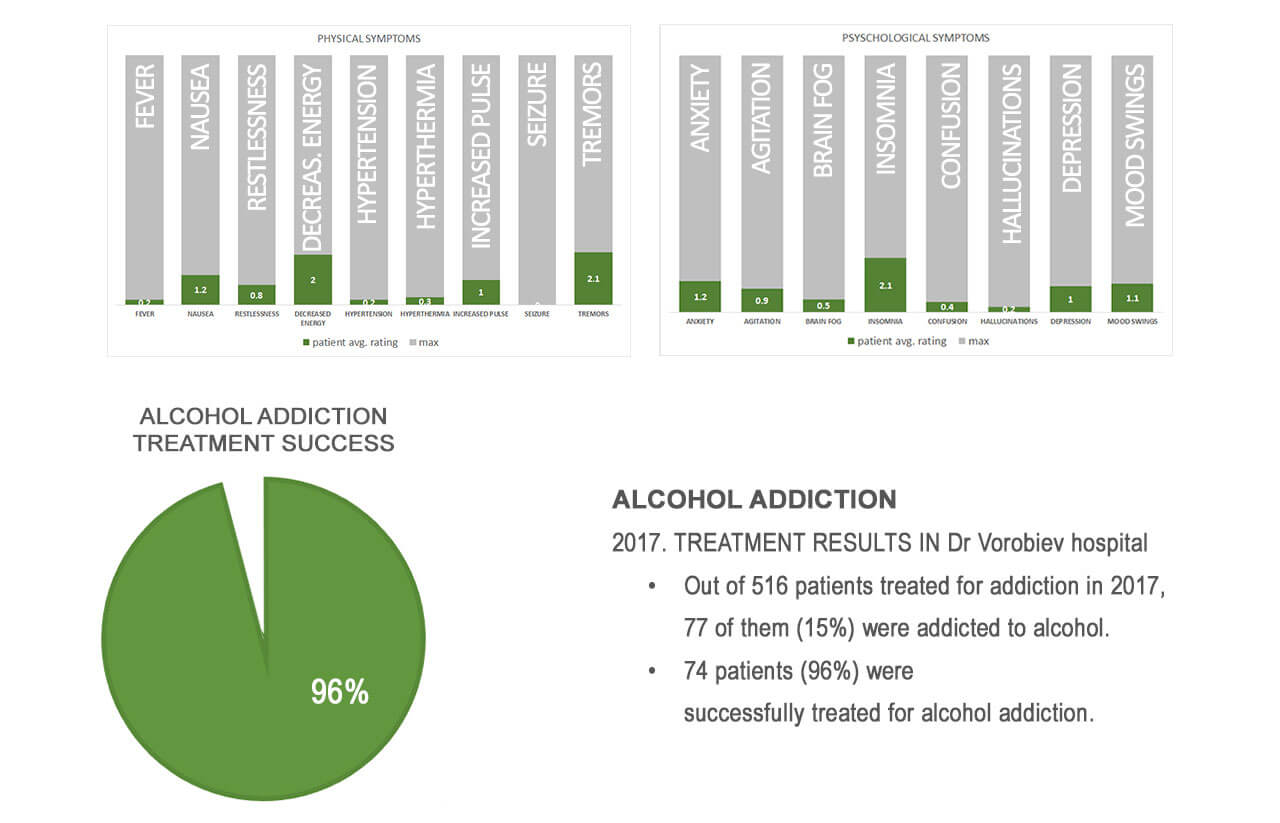 alcohol treatment results