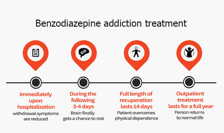 Benzodiazepine Addiction