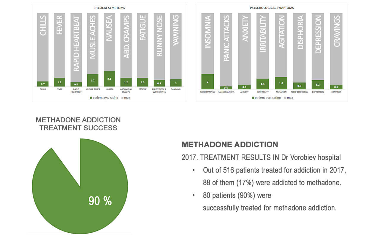 methadone treatment results