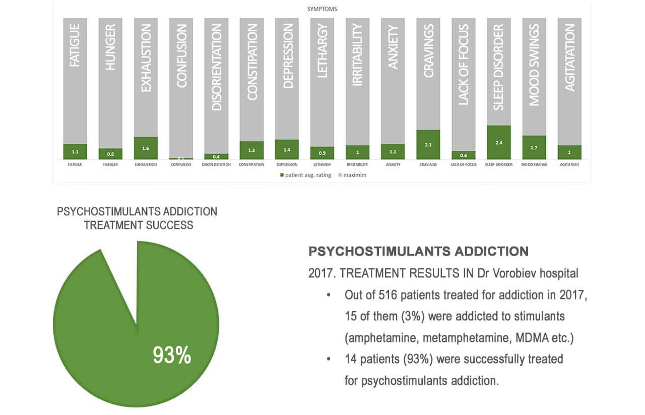 psychostimulants treatment results