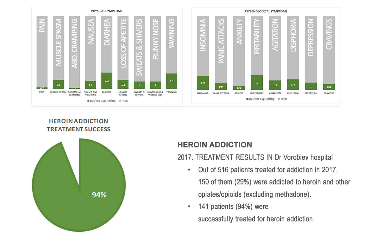 heroin treatment results