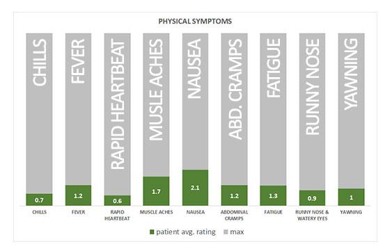 physical symptoms methadone